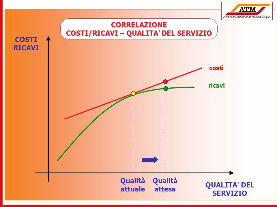 QUALITA DEL SERVIZIO COSTI RICAVI costi ricavi Qualità attuale Qualità attesa CORRELAZIONE COSTI/RICAVI – QUALITA DEL SERVIZIO