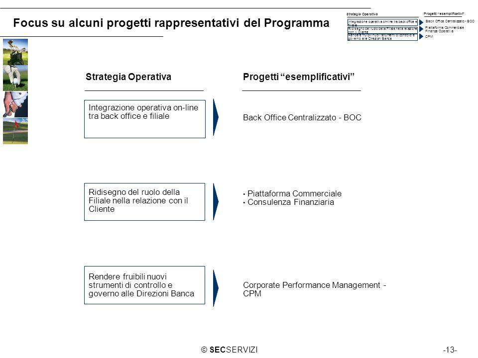 -13-© SECSERVIZI Focus su alcuni progetti rappresentativi del Programma Integrazione operativa on-line tra back office e filiale Ridisegno del ruolo d