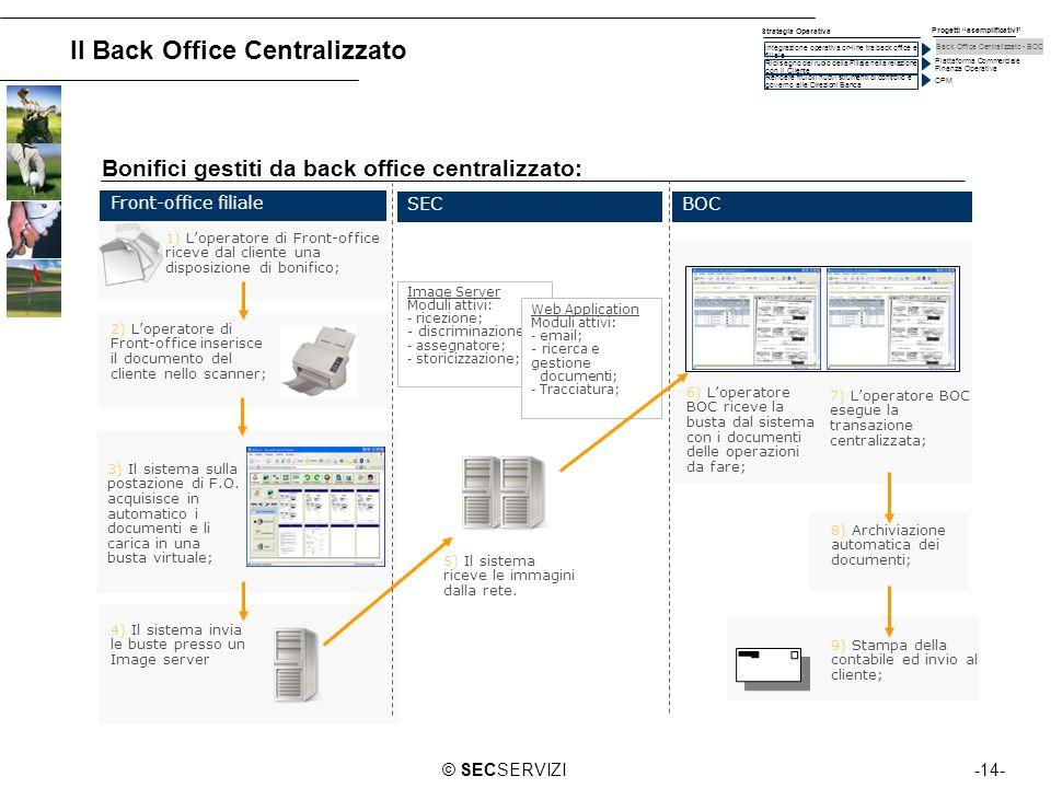 -14-© SECSERVIZI 1) Loperatore di Front-office riceve dal cliente una disposizione di bonifico; 2) Loperatore di Front-office inserisce il documento d