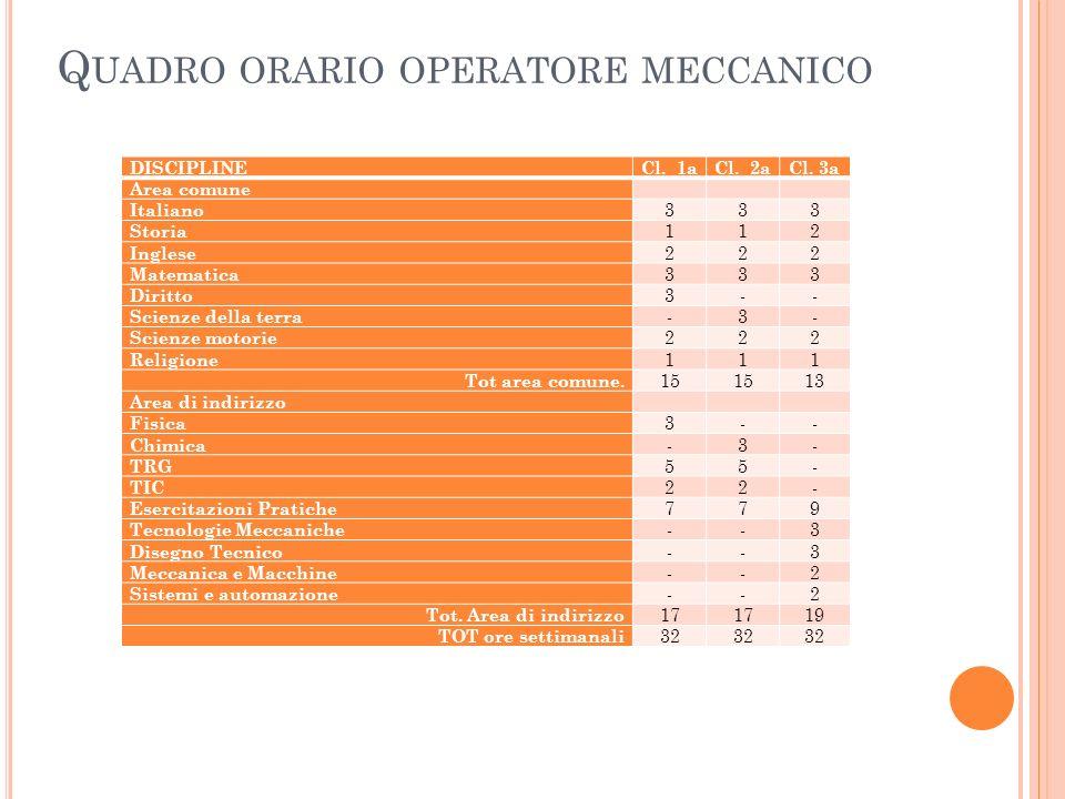 Q UADRO ORARIO OPERATORE MECCANICO DISCIPLINECl.1aCl.