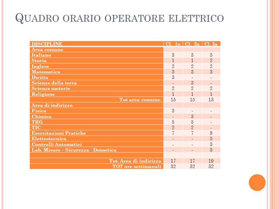 Q UADRO ORARIO OPERATORE ELETTRICO DISCIPLINECl.1aCl.