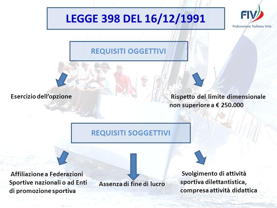 LEGGE 398 DEL 16/12/1991 REQUISITI OGGETTIVI Rispetto del limite dimensionale non superiore a 250.000 Esercizio dellopzione REQUISITI SOGGETTIVI Affil