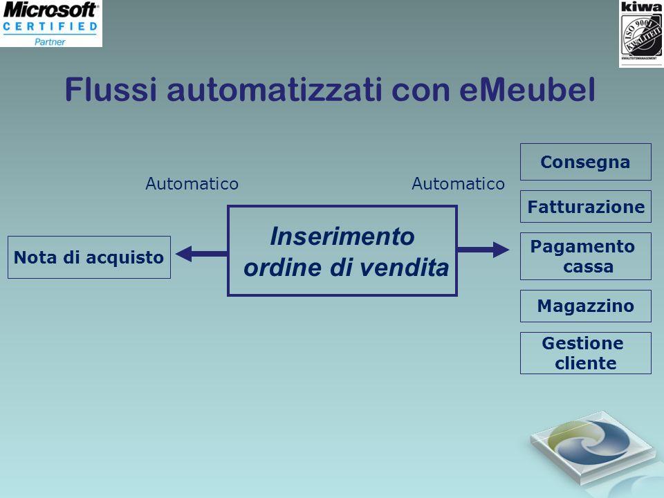 Flussi automatizzati con eMeubel Inserimento ordine di vendita Nota di acquisto Consegna Fatturazione Pagamento cassa Magazzino Gestione cliente Autom