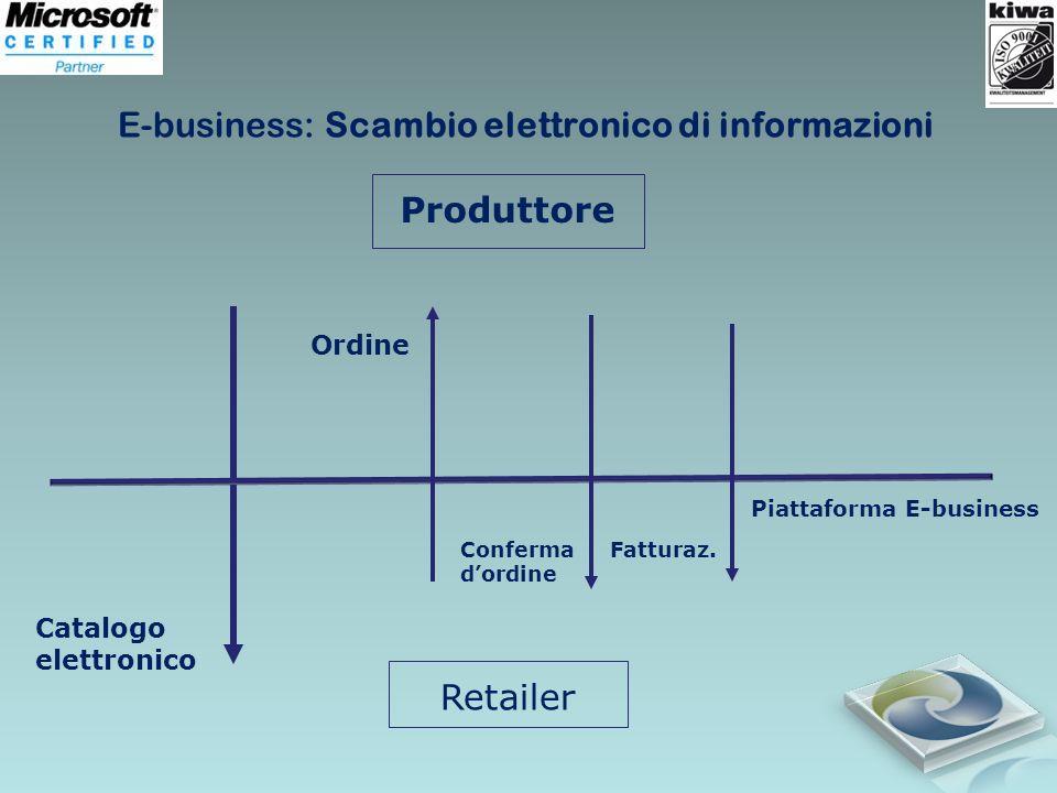 E-business: Scambio elettronico di informazioni Produttore Retailer Piattaforma E-business Catalogo elettronico Ordine Conferma dordine Fatturaz.
