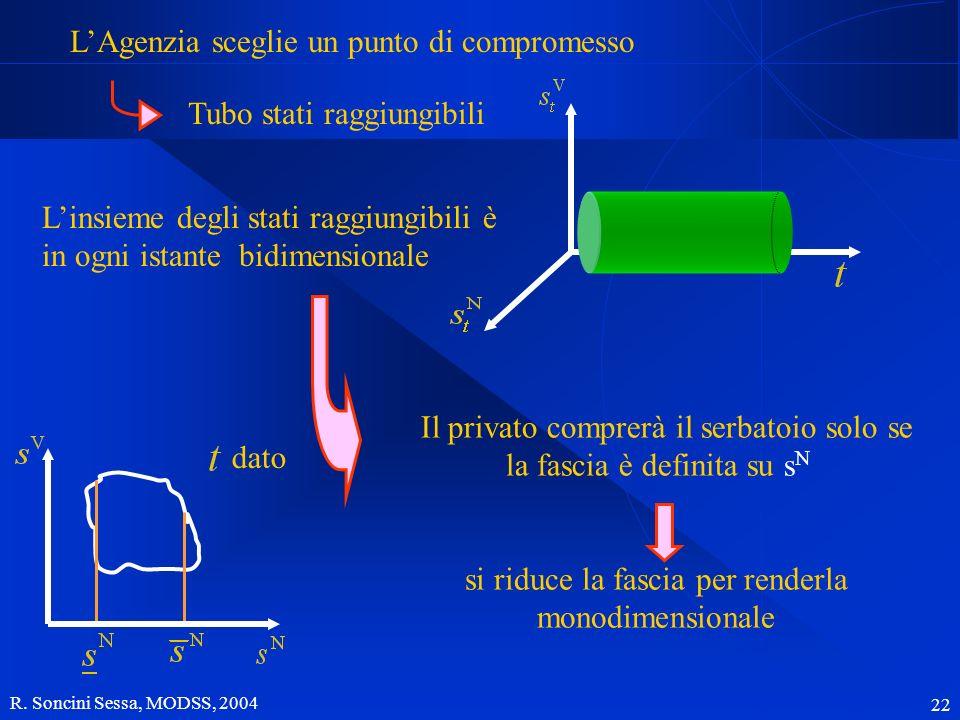 R. Soncini Sessa, MODSS, 2004 22 Linsieme degli stati raggiungibili è in ogni istante bidimensionale Il privato comprerà il serbatoio solo se la fasci