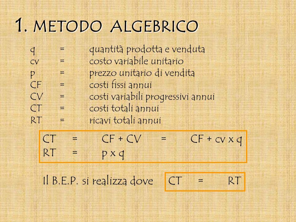 1. METODO ALGEBRICO q = quantità prodotta e venduta cv = costo variabile unitario p= prezzo unitario di vendita CF=costi fissi annui CV=costi variabil