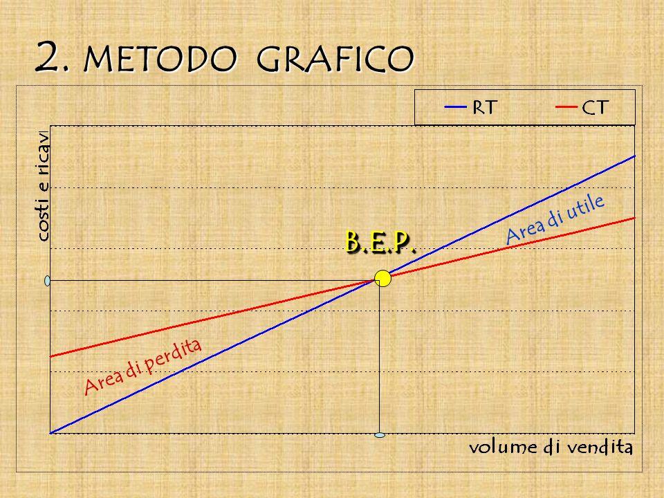 2. METODO GRAFICO Area di perdita Area di utile B.E.P. B.E.P.