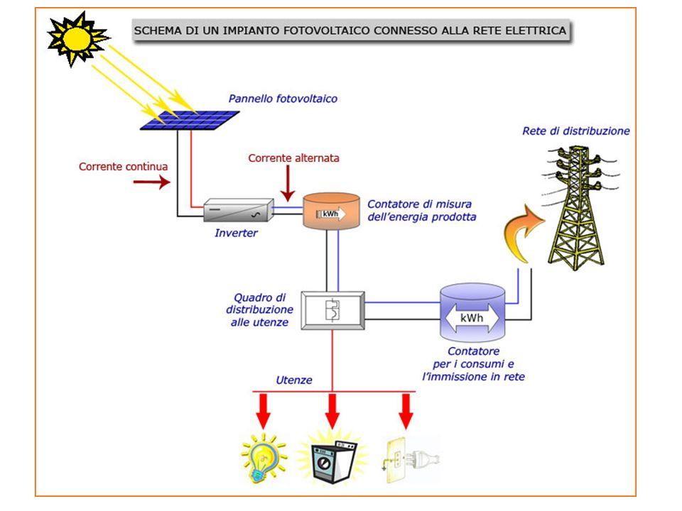 ENERGIA PRODOTTA DA UN IMPIANTO FOTOVOLTAICO VIENE INCENTIVATA DALLO STATO (GSE) E DI PROPRIETA DELLUTENTE kWh