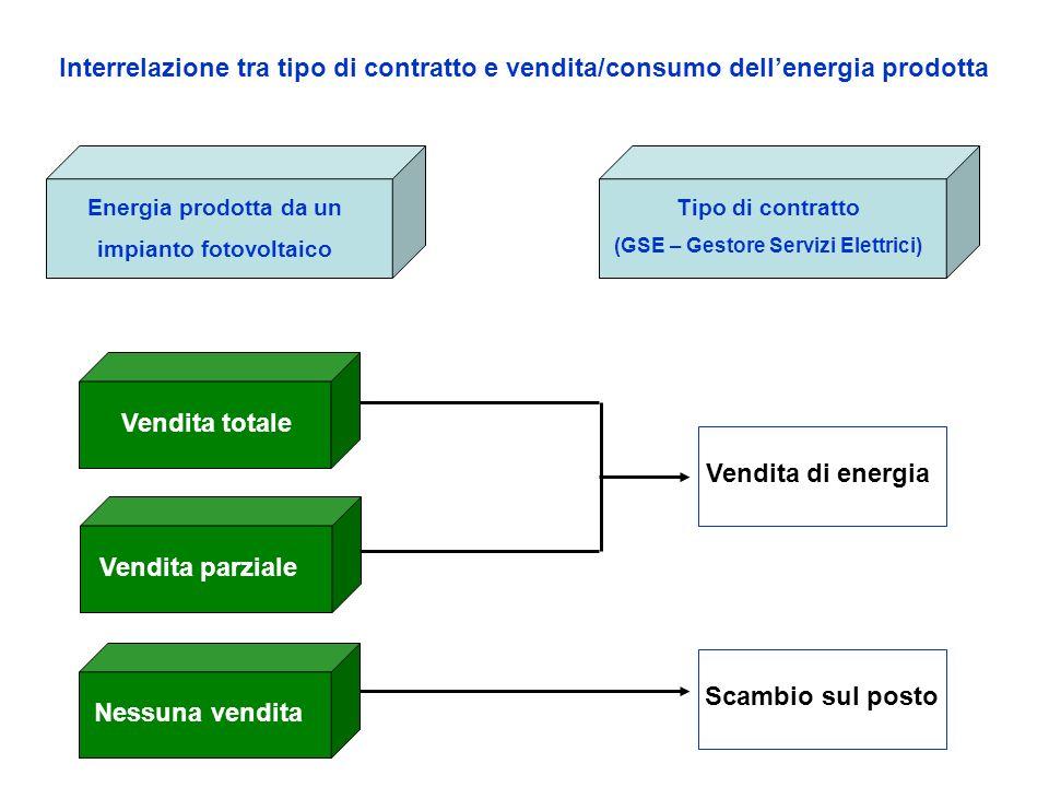 Energia prodotta da un impianto fotovoltaico Tipo di contratto (GSE – Gestore Servizi Elettrici) Interrelazione tra tipo di contratto e vendita/consumo dellenergia prodotta Vendita totale Vendita parziale Nessuna vendita Vendita di energia Scambio sul posto