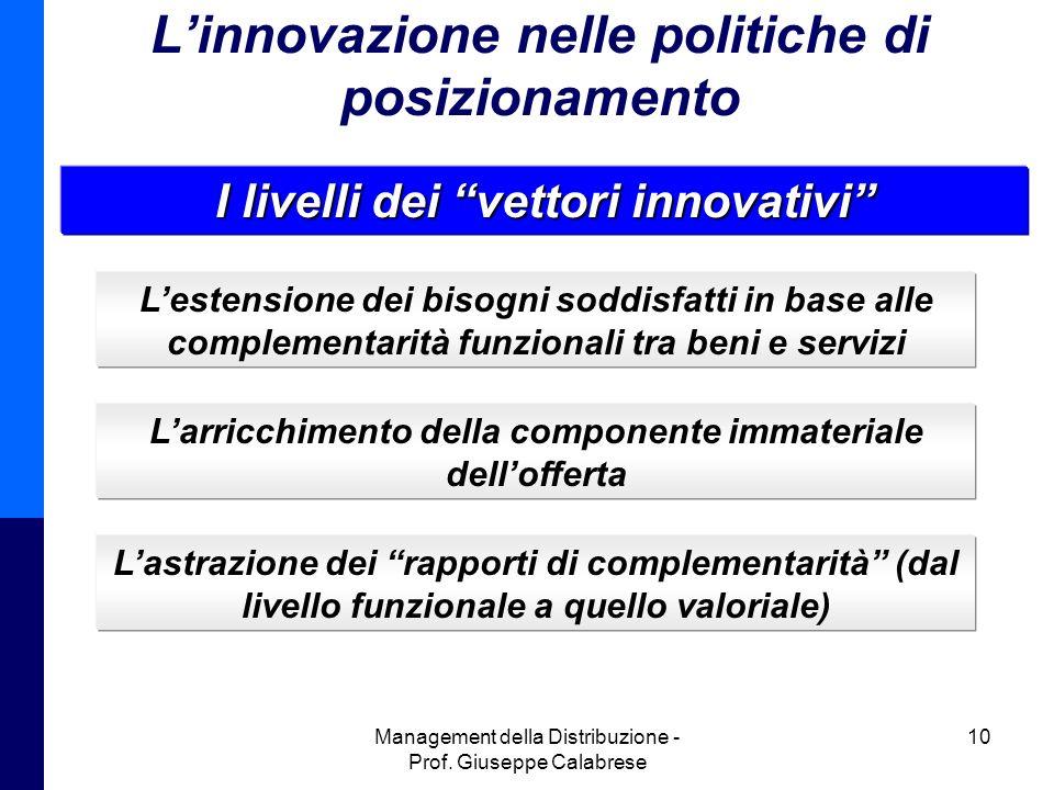 Management della Distribuzione - Prof. Giuseppe Calabrese 10 Linnovazione nelle politiche di posizionamento I livelli dei vettori innovativi Lestensio