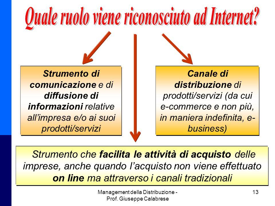 Management della Distribuzione - Prof. Giuseppe Calabrese 13 Strumento di comunicazione e di diffusione di informazioni relative allimpresa e/o ai suo