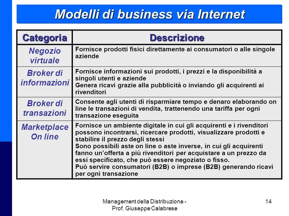 Management della Distribuzione - Prof. Giuseppe Calabrese 14CategoriaDescrizione Negozio virtuale Fornisce prodotti fisici direttamente ai consumatori