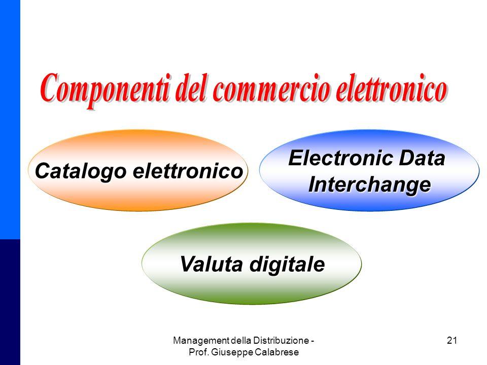 Management della Distribuzione - Prof. Giuseppe Calabrese 21 Catalogo elettronico Electronic Data Interchange Valuta digitale