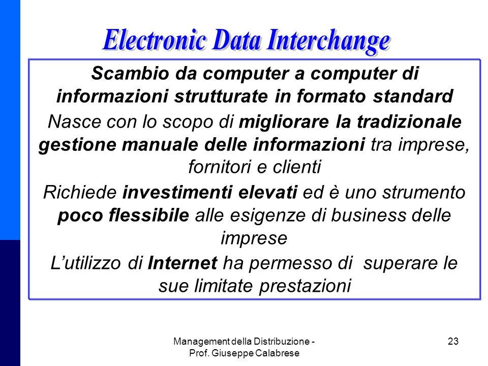 Management della Distribuzione - Prof. Giuseppe Calabrese 23 Scambio da computer a computer di informazioni strutturate in formato standard Nasce con