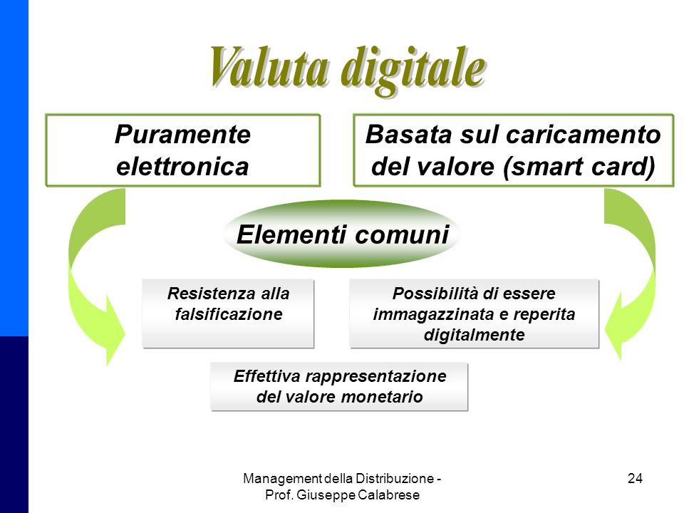 Management della Distribuzione - Prof. Giuseppe Calabrese 24 Puramente elettronica Basata sul caricamento del valore (smart card) Elementi comuni Resi