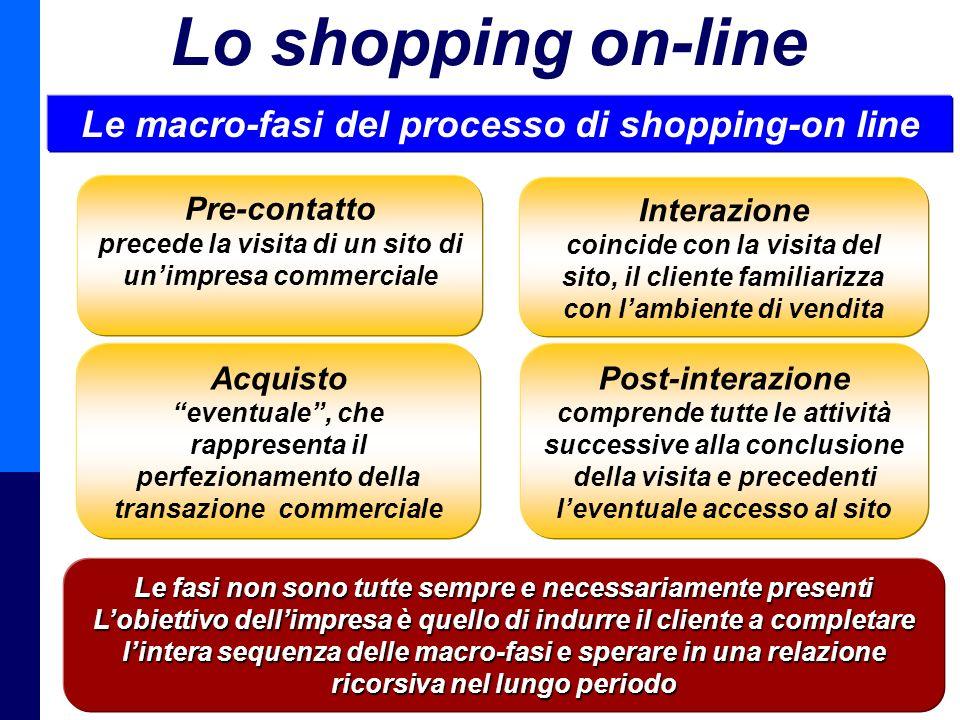 Management della Distribuzione - Prof. Giuseppe Calabrese 28 Lo shopping on-line Le macro-fasi del processo di shopping-on line Pre-contatto precede l