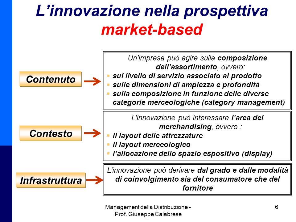 Management della Distribuzione - Prof. Giuseppe Calabrese 6 Linnovazione nella prospettiva market-based Contenuto Contesto Infrastruttura Unimpresa pu