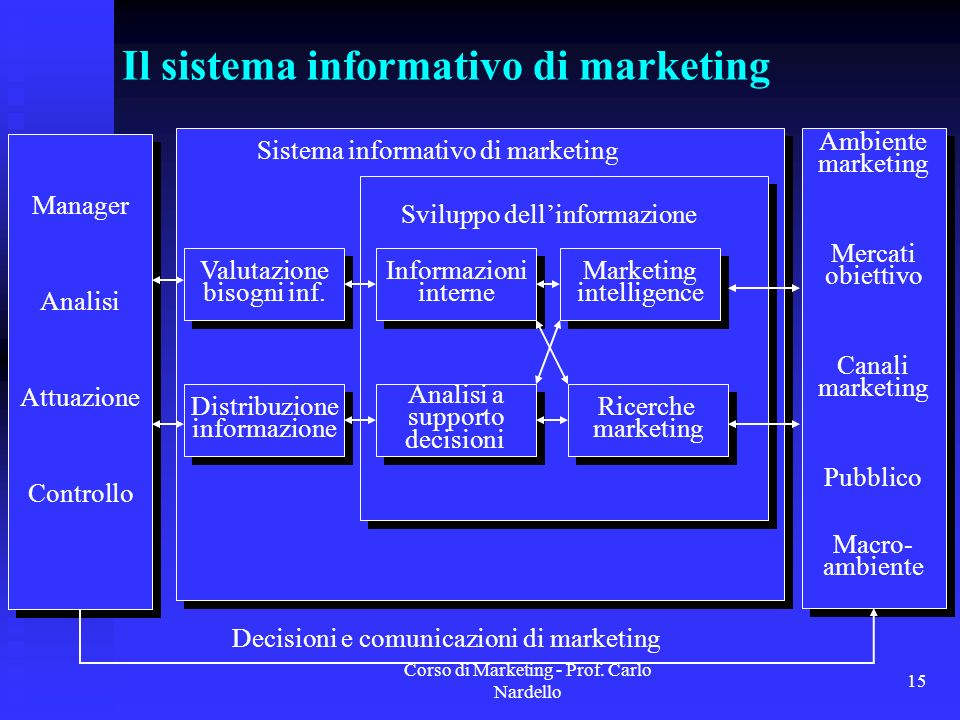 Corso di Marketing - Prof. Carlo Nardello 15 Il sistema informativo di marketing Valutazione bisogni inf. Valutazione bisogni inf. Informazioni intern