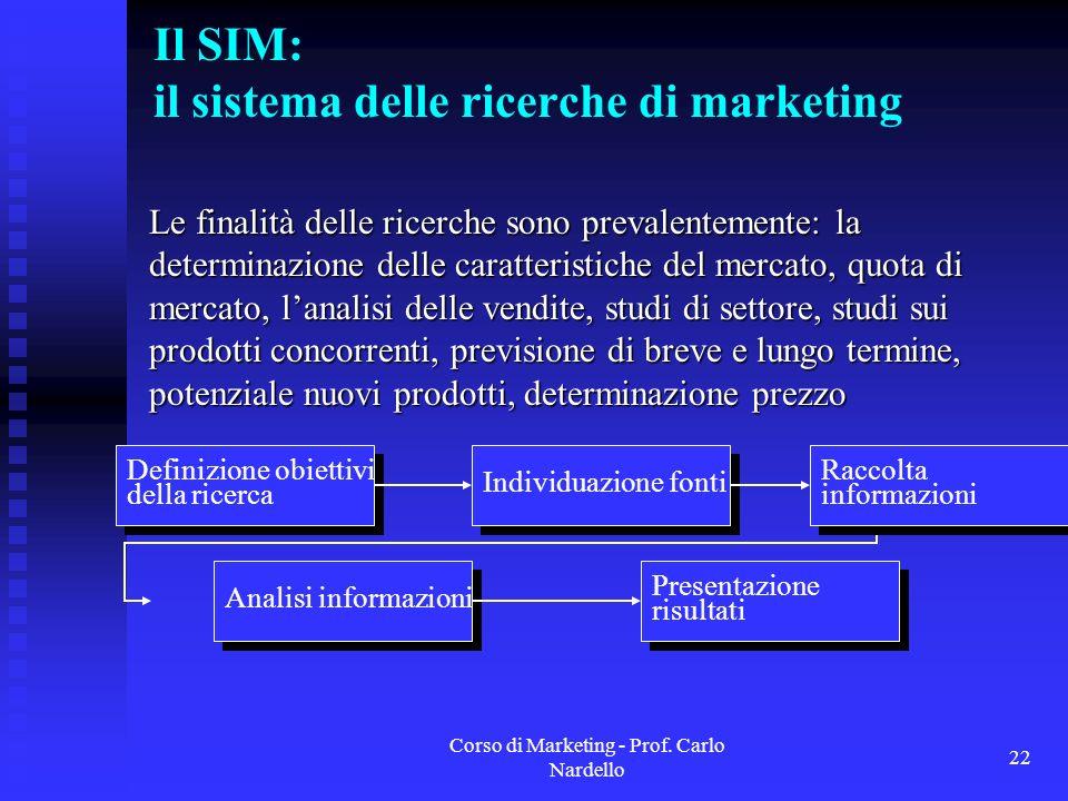 Corso di Marketing - Prof. Carlo Nardello 22 Il SIM: il sistema delle ricerche di marketing Le finalità delle ricerche sono prevalentemente: la determ