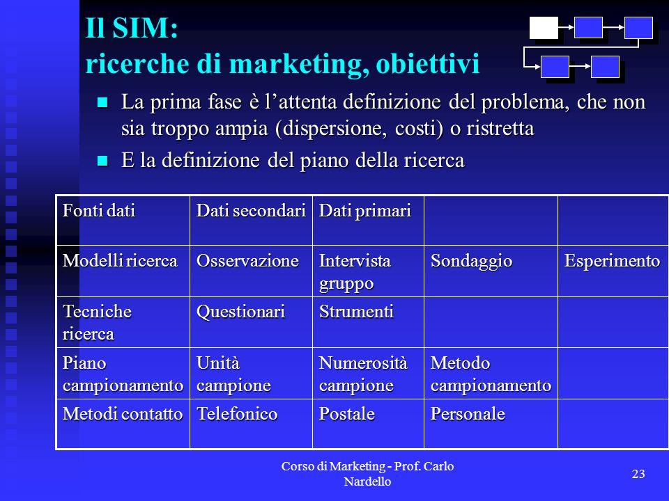 Corso di Marketing - Prof. Carlo Nardello 23 Il SIM: ricerche di marketing, obiettivi La prima fase è lattenta definizione del problema, che non sia t