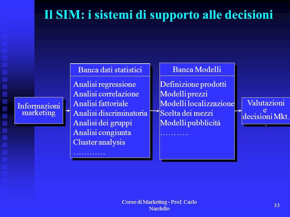 Corso di Marketing - Prof. Carlo Nardello 33 Il SIM: i sistemi di supporto alle decisioni Valutazioni e decisioni Mkt.. Valutazioni e decisioni Mkt..