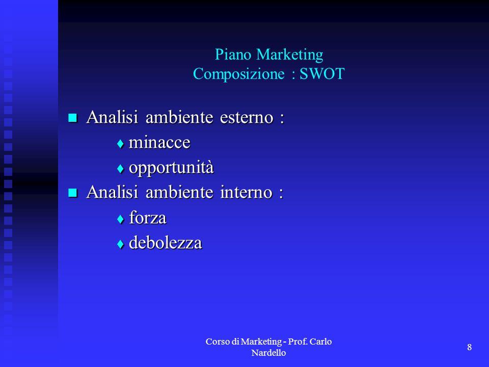 Corso di Marketing - Prof. Carlo Nardello 8 Piano Marketing Composizione : SWOT Analisi ambiente esterno : Analisi ambiente esterno : minacce minacce