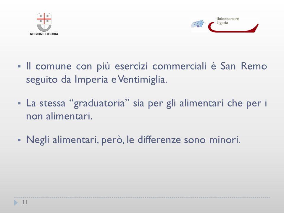 11 Il comune con più esercizi commerciali è San Remo seguito da Imperia e Ventimiglia.