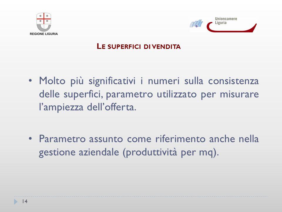14 L E SUPERFICI DI VENDITA Molto più significativi i numeri sulla consistenza delle superfici, parametro utilizzato per misurare lampiezza dellofferta.