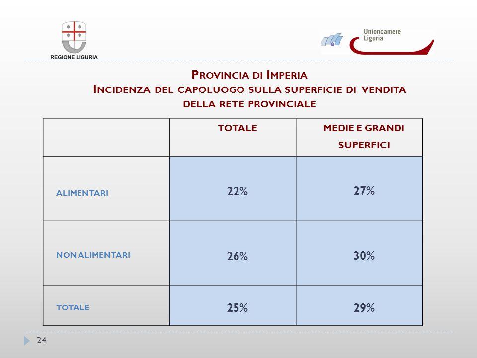 P ROVINCIA DI I MPERIA I NCIDENZA DEL CAPOLUOGO SULLA SUPERFICIE DI VENDITA DELLA RETE PROVINCIALE TOTALE MEDIE E GRANDI SUPERFICI ALIMENTARI 22% 27% NON ALIMENTARI 26% 30% TOTALE 25%29% 24