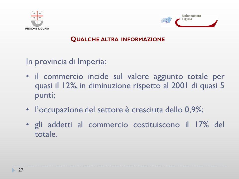 27 Q UALCHE ALTRA INFORMAZIONE In provincia di Imperia: il commercio incide sul valore aggiunto totale per quasi il 12%, in diminuzione rispetto al 2001 di quasi 5 punti; loccupazione del settore è cresciuta dello 0,9%; gli addetti al commercio costituiscono il 17% del totale.