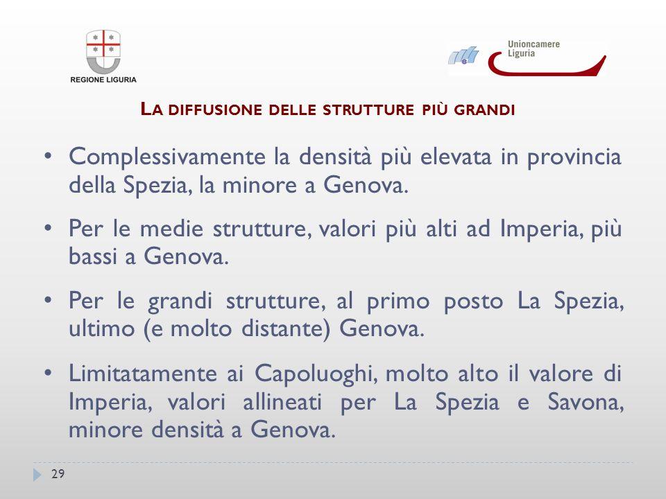 29 L A DIFFUSIONE DELLE STRUTTURE PIÙ GRANDI Complessivamente la densità più elevata in provincia della Spezia, la minore a Genova.