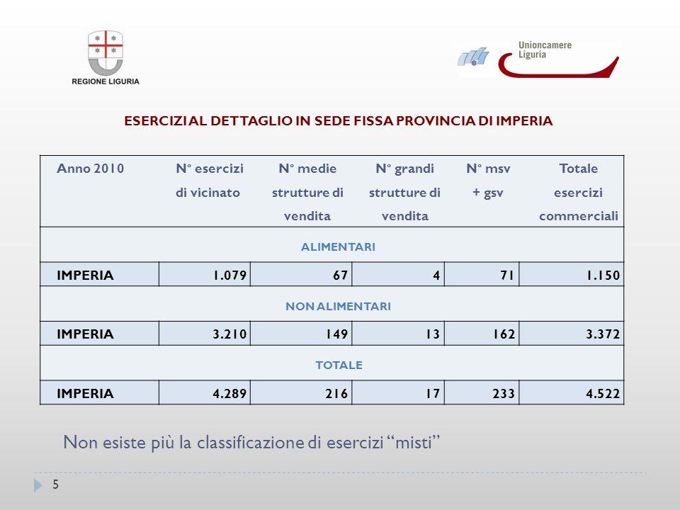 16 SUPERFICI DEGLI ESERCIZI AL DETTAGLIO IN SEDE FISSA NEI COMUNI.