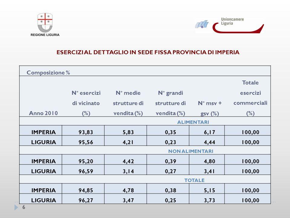 7 La rete della provincia rispetto alla Liguria: minore incidenza del vicinato; maggiore incidenza di medie strutture; maggiore incidenza di grandi strutture; divario maggiore nellalimentare; conseguentemente minor peso del vicinato sia nellalimentare che nellextra.