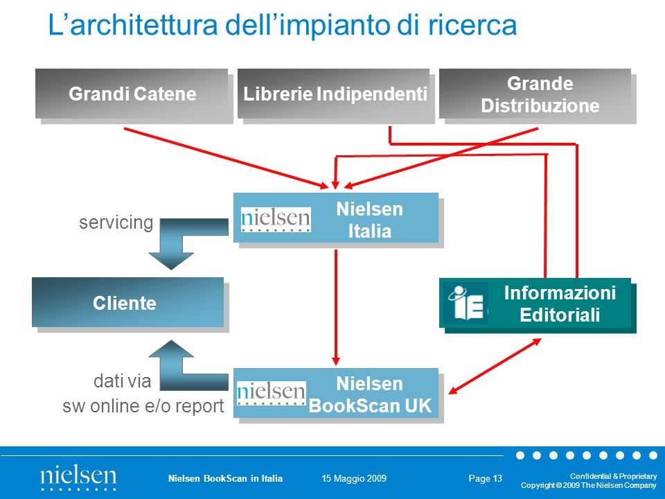15 Maggio 2009 Confidential & Proprietary Copyright © 2009 The Nielsen Company Nielsen BookScan in Italia Page 13 Cliente servicing dati via sw online