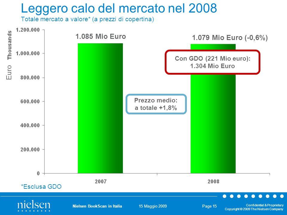 15 Maggio 2009 Confidential & Proprietary Copyright © 2009 The Nielsen Company Nielsen BookScan in Italia Page 15 Leggero calo del mercato nel 2008 Totale mercato a valore* (a prezzi di copertina) 1.085 Mio Euro 1.079 Mio Euro (-0,6%) *Esclusa GDO Prezzo medio: a totale +1,8% Con GDO (221 Mio euro): 1.304 Mio Euro Euro