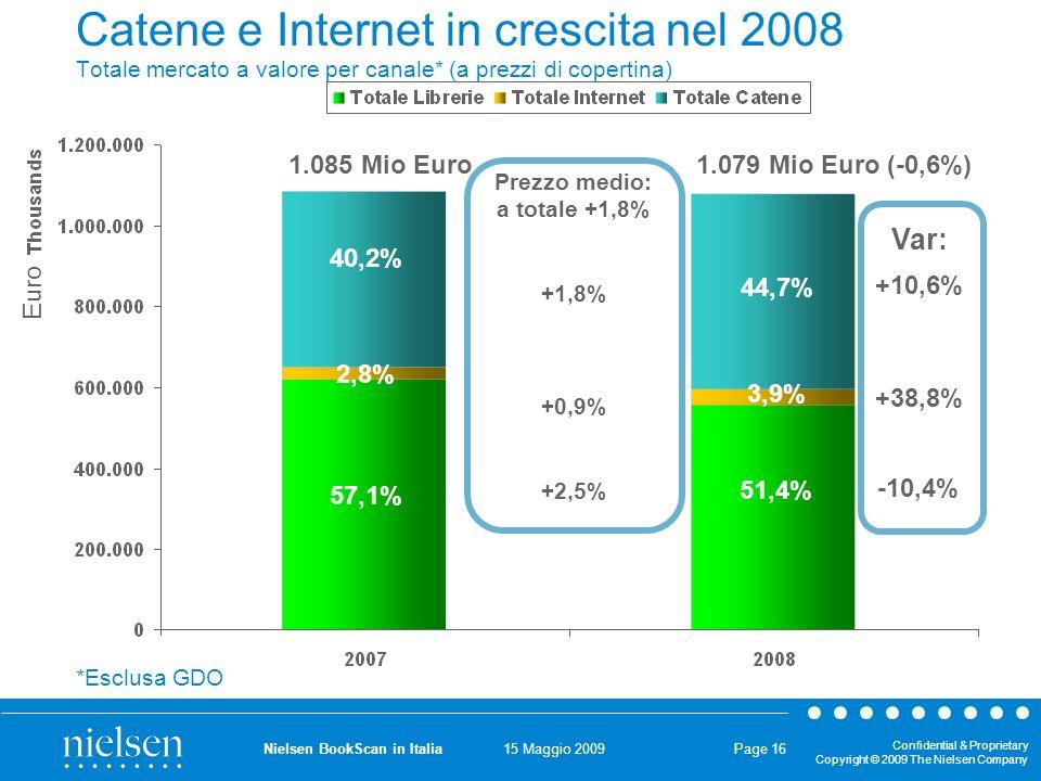 15 Maggio 2009 Confidential & Proprietary Copyright © 2009 The Nielsen Company Nielsen BookScan in Italia Page 16 Catene e Internet in crescita nel 2008 Totale mercato a valore per canale* (a prezzi di copertina) 1.085 Mio Euro1.079 Mio Euro (-0,6%) 51,4% 57,1% 3,9% 44,7% 40,2% 2,8% -10,4% +38,8% +10,6% Var: *Esclusa GDO Prezzo medio: a totale +1,8% +1,8% +0,9% +2,5% Euro