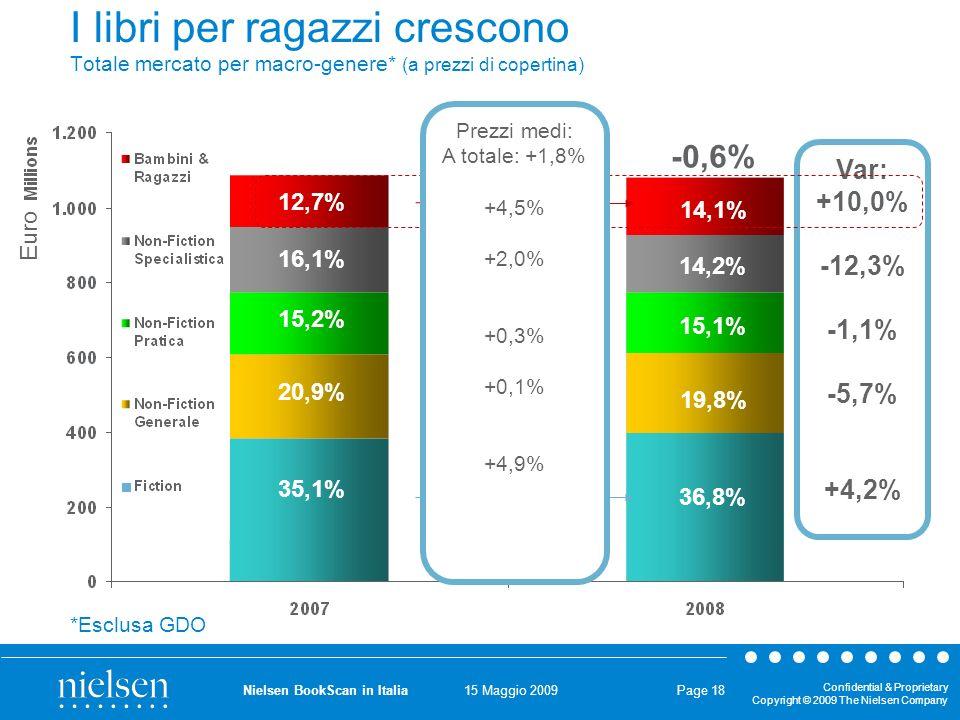 15 Maggio 2009 Confidential & Proprietary Copyright © 2009 The Nielsen Company Nielsen BookScan in Italia Page 18 I libri per ragazzi crescono Totale mercato per macro-genere* (a prezzi di copertina) 36,8% 15,1% 19,8% 14,2% 14,1% 35,1% 15,2% 20,9% 16,1% 12,7% Var: +10,0% -12,3% -1,1% -5,7% +4,2% +13,8 Mio Euro +15,9 Mio Euro -0,6% *Esclusa GDO Prezzi medi: A totale: +1,8% +4,5% +2,0% +0,3% +0,1% +4,9% Euro