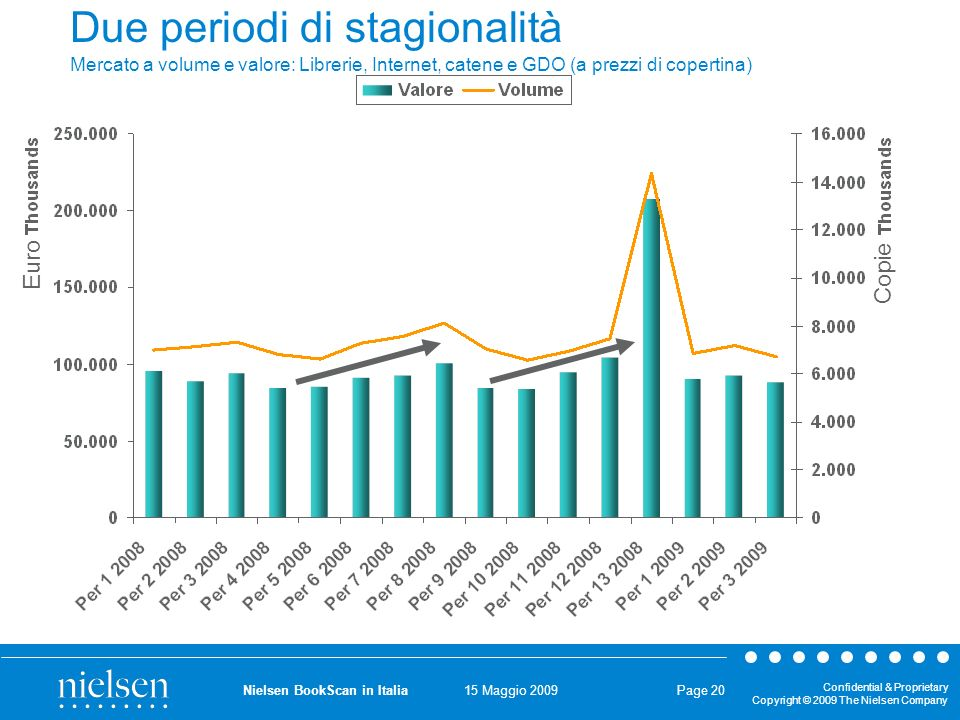 15 Maggio 2009 Confidential & Proprietary Copyright © 2009 The Nielsen Company Nielsen BookScan in Italia Page 20 Due periodi di stagionalità Mercato