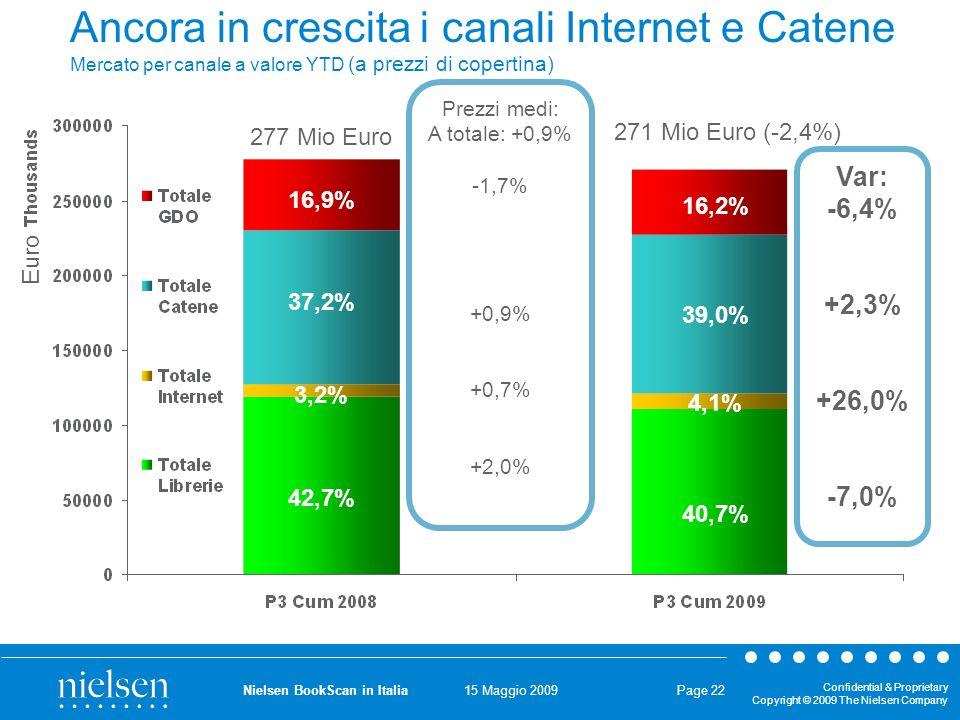 15 Maggio 2009 Confidential & Proprietary Copyright © 2009 The Nielsen Company Nielsen BookScan in Italia Page 22 Ancora in crescita i canali Internet e Catene Mercato per canale a valore YTD (a prezzi di copertina) 42,7% 37,2% 3,2% 16,9% 40,7% 39,0% 4,1% 16,2% Var: -6,4% +2,3% +26,0% -7,0% 271 Mio Euro (-2,4%) 277 Mio Euro Prezzi medi: A totale: +0,9% -1,7% +0,9% +0,7% +2,0% Euro