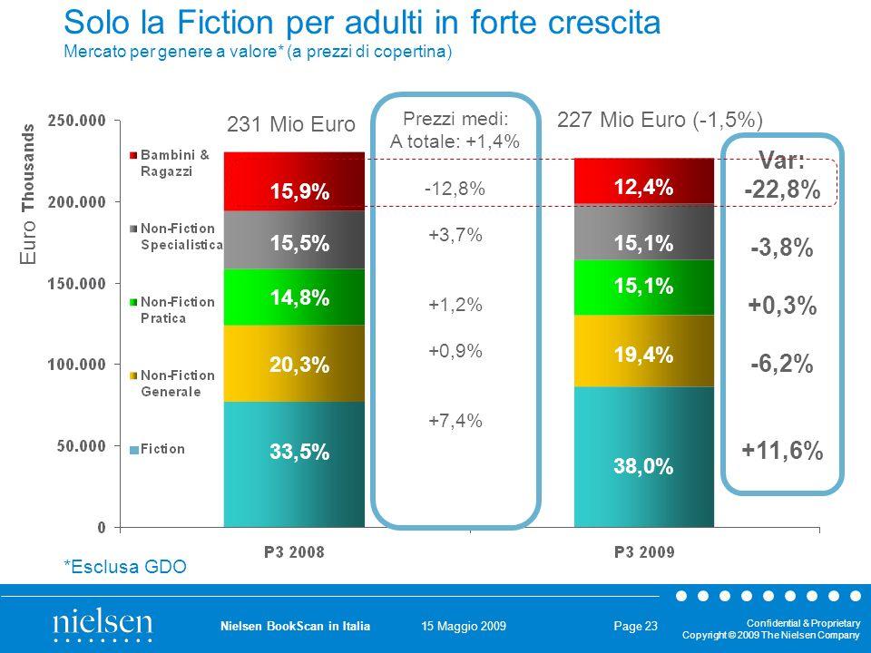 15 Maggio 2009 Confidential & Proprietary Copyright © 2009 The Nielsen Company Nielsen BookScan in Italia Page 23 Prezzi medi: A totale: +1,4% -12,8% +3,7% +1,2% +0,9% +7,4% Solo la Fiction per adulti in forte crescita Mercato per genere a valore* (a prezzi di copertina) 33,5% 14,8% 20,3% 15,5% 15,9% 38,0% 15,1% 19,4% 15,1% 12,4% Var: -22,8% -3,8% +0,3% -6,2% +11,6% *Esclusa GDO Euro 231 Mio Euro 227 Mio Euro (-1,5%)