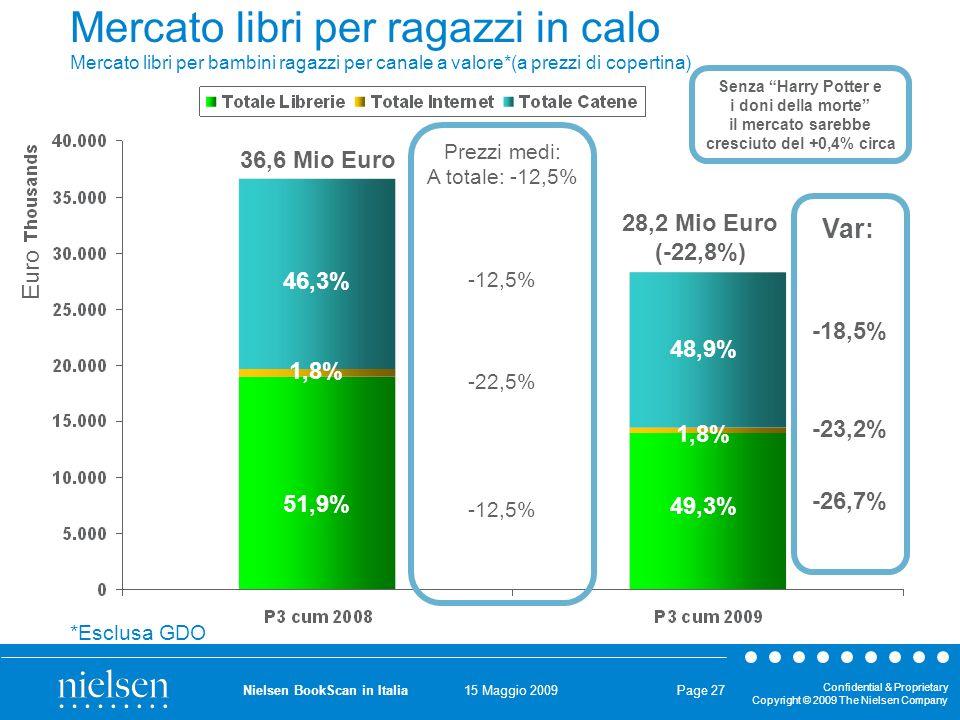 15 Maggio 2009 Confidential & Proprietary Copyright © 2009 The Nielsen Company Nielsen BookScan in Italia Page 27 Mercato libri per ragazzi in calo Mercato libri per bambini ragazzi per canale a valore*(a prezzi di copertina) 36,6 Mio Euro 28,2 Mio Euro (-22,8%) 46,3% 51,9% 1,8% 48,9% 1,8% 49,3% -26,7% -23,2% -18,5% Var: *Esclusa GDO Senza Harry Potter e i doni della morte il mercato sarebbe cresciuto del +0,4% circa Euro Prezzi medi: A totale: -12,5% -12,5% -22,5% -12,5%