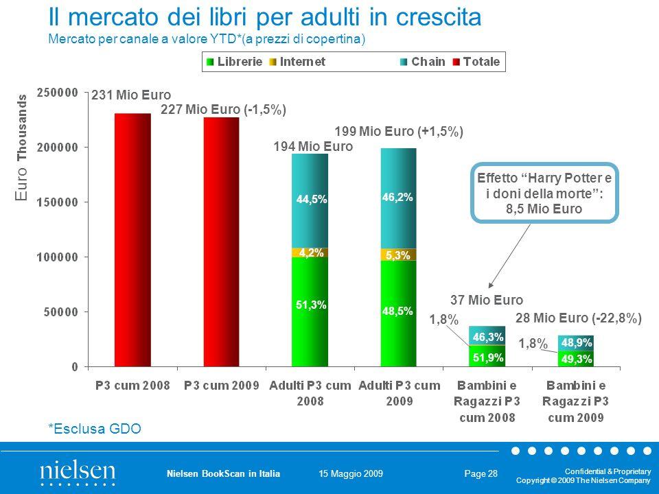 15 Maggio 2009 Confidential & Proprietary Copyright © 2009 The Nielsen Company Nielsen BookScan in Italia Page 28 Il mercato dei libri per adulti in crescita Mercato per canale a valore YTD*(a prezzi di copertina) 227 Mio Euro (-1,5%) 231 Mio Euro 199 Mio Euro (+1,5%) 194 Mio Euro 44,5% 4,2% 51,3% 46,2% 5,3% 48,5% 51,9% 46,3% 49,3% 48,9% 1,8% 37 Mio Euro 28 Mio Euro (-22,8%) Effetto Harry Potter e i doni della morte: 8,5 Mio Euro *Esclusa GDO Euro
