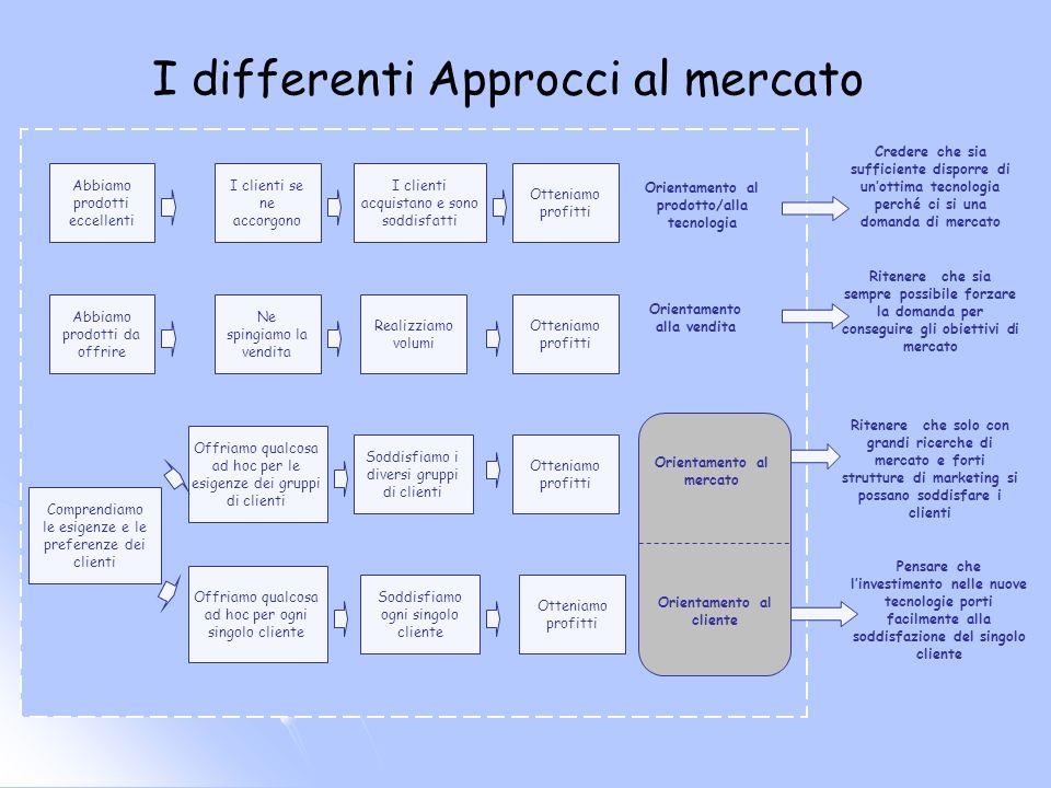Principi della cultura del mktg Offrire soluzioni ai clienti Offrire ai clienti anche contenuti emozionali E la percezione che fa decidere il cliente La concorrenza è quella percepita dal cliente Costruire valore per il cliente La fedeltà si basa sulla fiducia Il processo di mkg si basa sullarticolazione di tre scelte: a chi intendiamo rivolgerci (target) che cosa intendiamo offrire (promessa di base) come intendiamo farlo (il mktg mix) Il mktg è una disciplina ad ampio spettro
