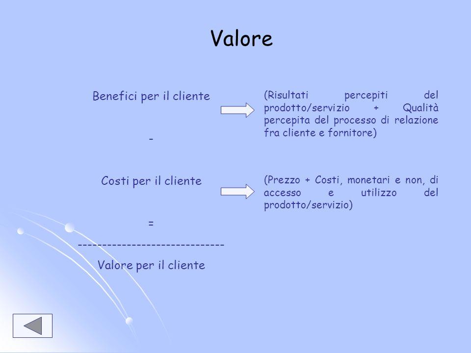 Valore Benefici per il cliente - Costi per il cliente = ------------------------------ Valore per il cliente (Risultati percepiti del prodotto/servizio + Qualità percepita del processo di relazione fra cliente e fornitore) (Prezzo + Costi, monetari e non, di accesso e utilizzo del prodotto/servizio)