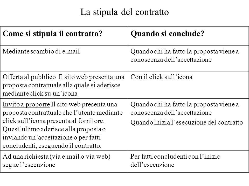 La stipula del contratto Come si stipula il contratto?Quando si conclude? Mediante scambio di e.mailQuando chi ha fatto la proposta viene a conoscenza