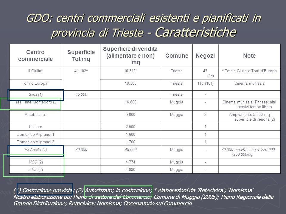 Centro commerciale Superficie Tot mq Superficie di vendita (alimentare e non) mq ComuneNegoziNote Il Giulia*41.102^10.310^Trieste47 (49) ^ Totale Giul