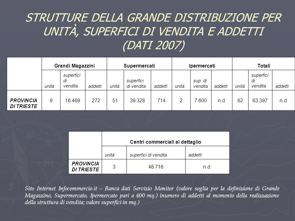 STRUTTURE DELLA GRANDE DISTRIBUZIONE PER UNITÀ, SUPERFICI DI VENDITA E ADDETTI (DATI 2007) Grandi MagazziniSupermercatiIpermercatiTotali unità superfi