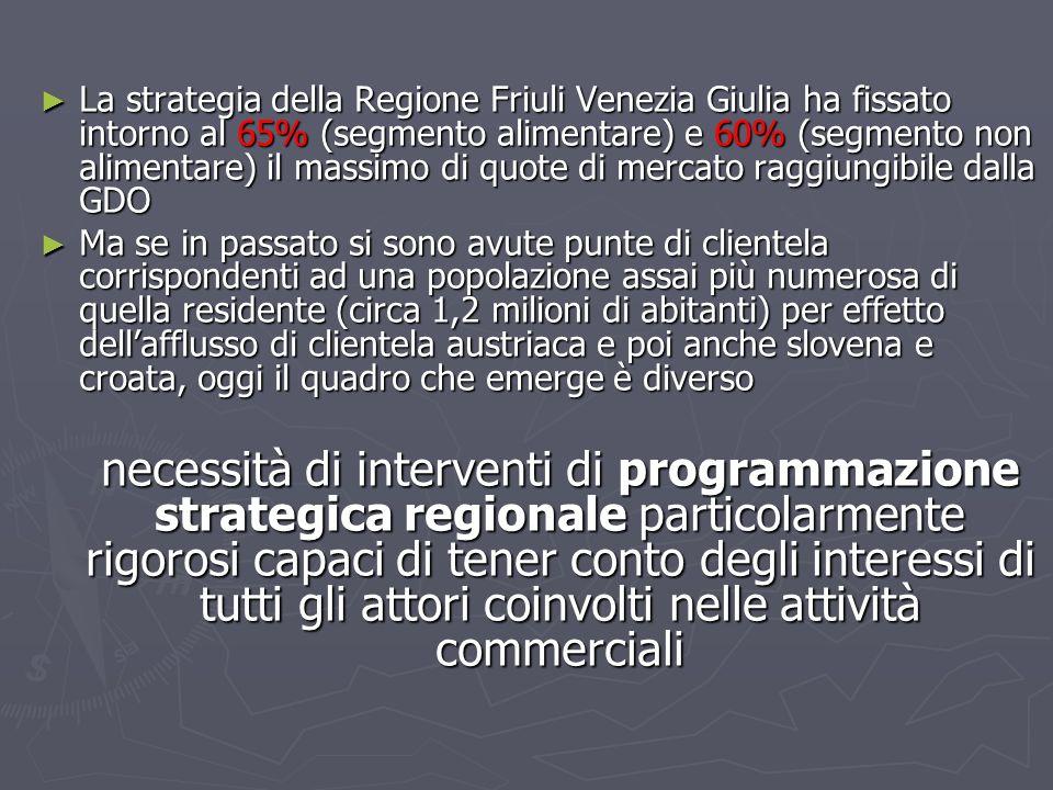 La strategia della Regione Friuli Venezia Giulia ha fissato intorno al 65% (segmento alimentare) e 60% (segmento non alimentare) il massimo di quote d