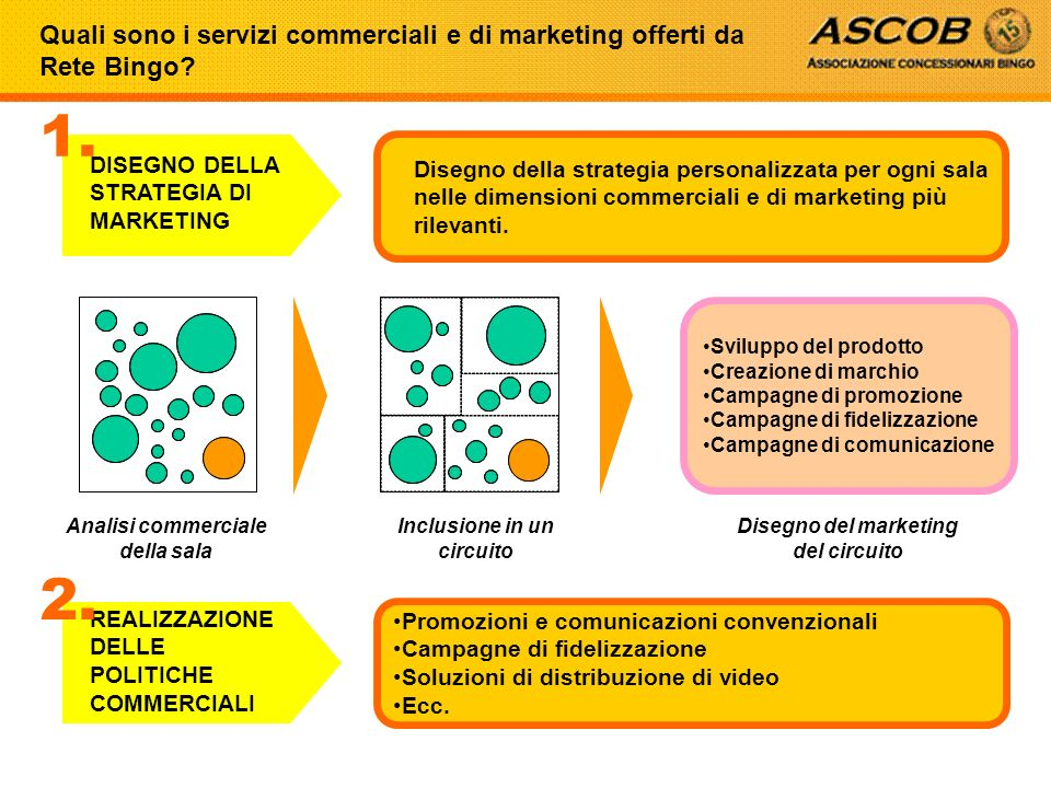 Quali sono i servizi commerciali e di marketing offerti da Rete Bingo? Analisi commerciale della sala Inclusione in un circuito Disegno del marketing