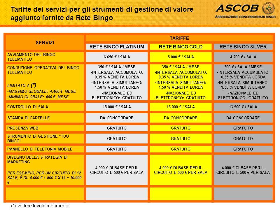 Tariffe dei servizi per gli strumenti di gestione di valore aggiunto fornite da Rete Bingo SERVIZI TARIFFE RETE BINGO PLATINUMRETE BINGO GOLDRETE BING